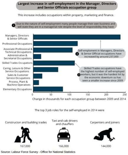 where the self-employed increases have come from